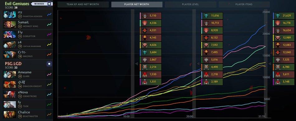 eg vs lgd graphs