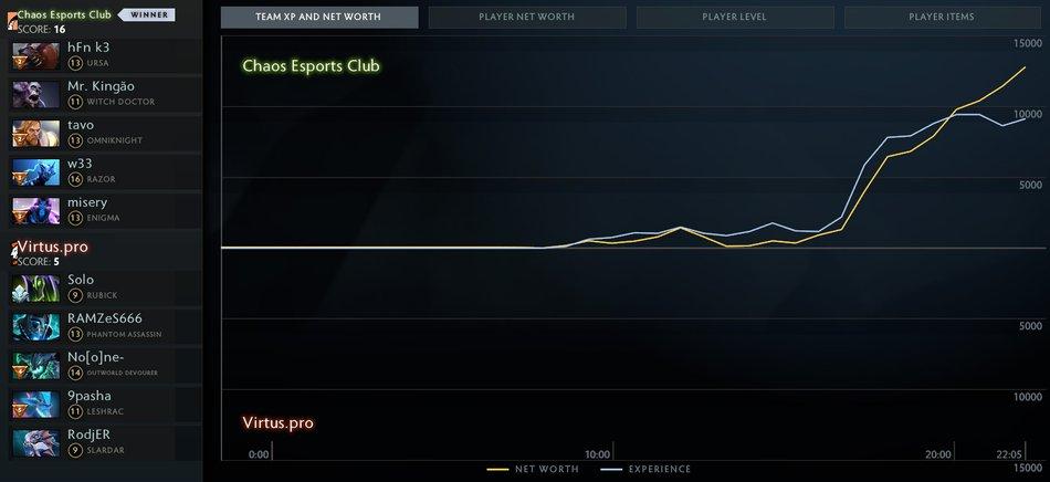 Chaos vs VP Graphs