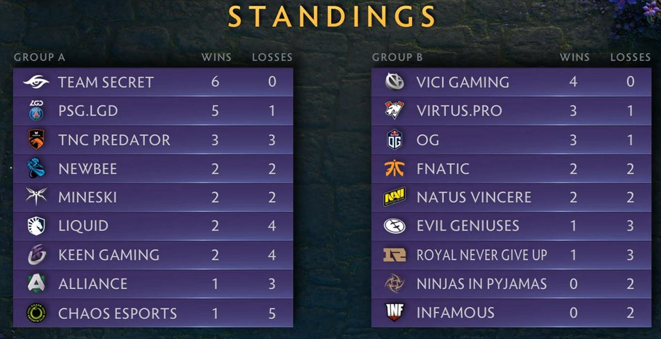 Day 1 Standings TI9