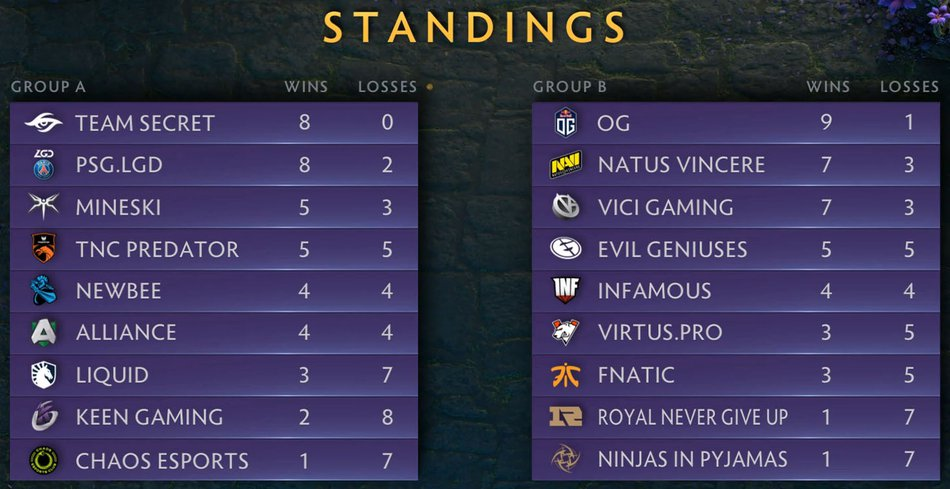 Day 2 Standings TI9