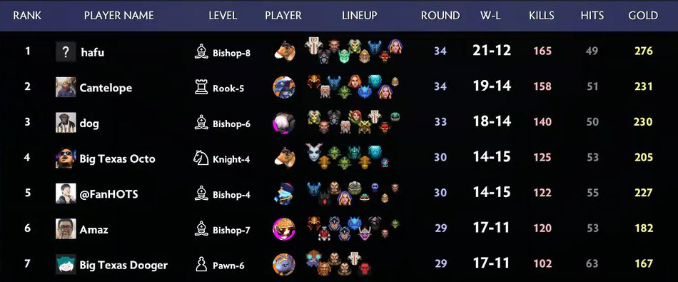 Twitch Rivals Game 4 Final Lineup
