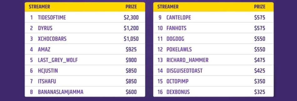 Twitch Rivals 2 NA Standing
