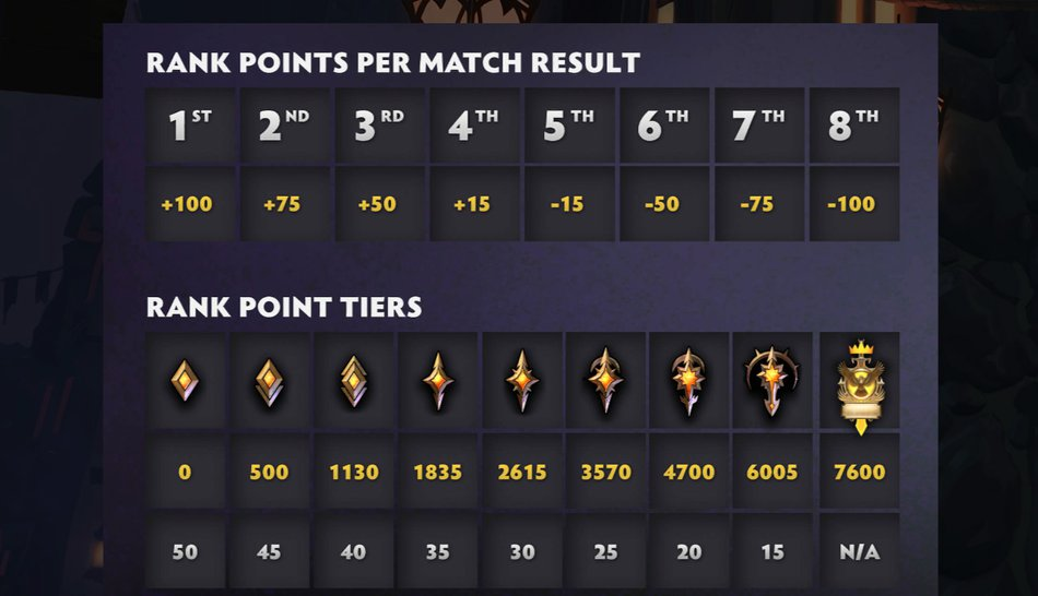 Underlords Ranks Info