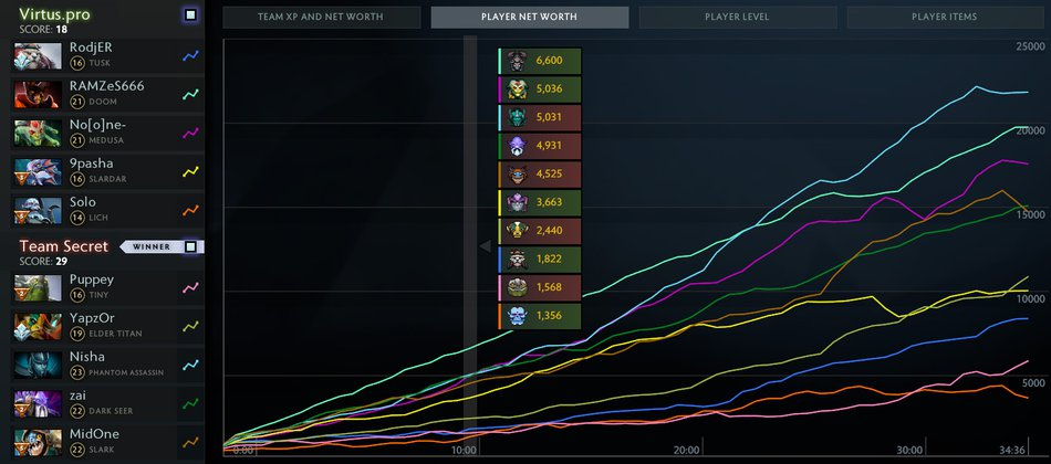 vp secret networth graphs