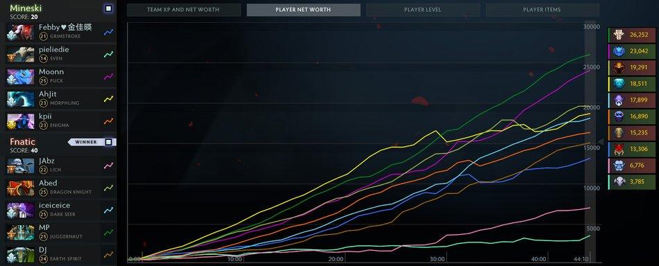 Fnatic Mineski dlm graphs