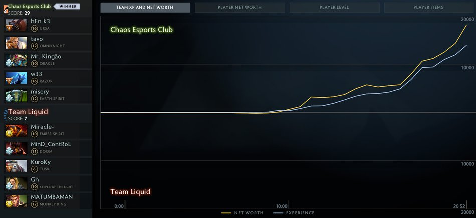 Chaos vs Liquid Graph
